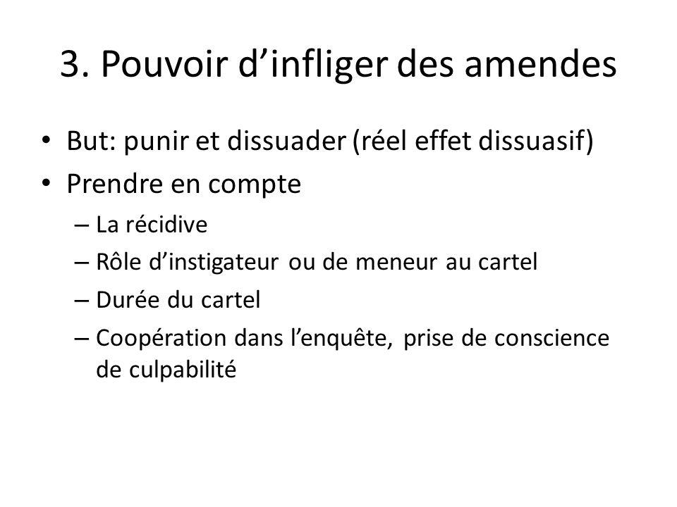 3. Pouvoir dinfliger des amendes But: punir et dissuader (réel effet dissuasif) Prendre en compte – La récidive – Rôle dinstigateur ou de meneur au ca