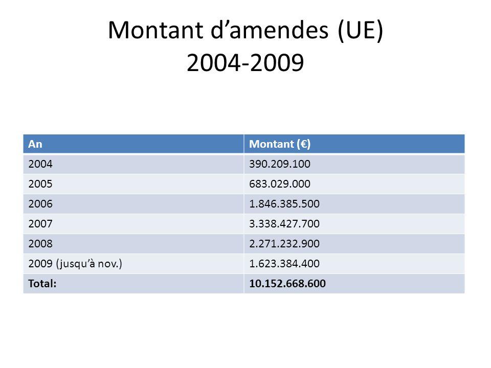 Montant damendes (UE) 2004-2009 AnMontant () 2004390.209.100 2005683.029.000 20061.846.385.500 20073.338.427.700 20082.271.232.900 2009 (jusquà nov.)1