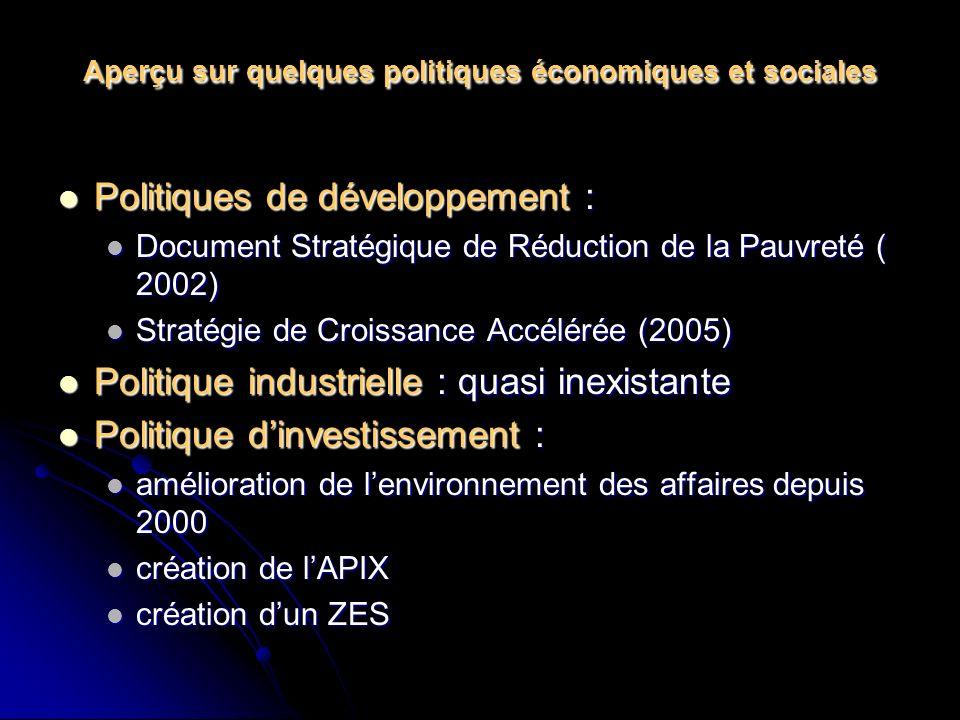 Aperçu sur quelques politiques économiques et sociales Politiques de développement : Politiques de développement : Document Stratégique de Réduction de la Pauvreté ( 2002) Document Stratégique de Réduction de la Pauvreté ( 2002) Stratégie de Croissance Accélérée (2005) Stratégie de Croissance Accélérée (2005) Politique industrielle : quasi inexistante Politique industrielle : quasi inexistante Politique dinvestissement : Politique dinvestissement : amélioration de lenvironnement des affaires depuis 2000 amélioration de lenvironnement des affaires depuis 2000 création de lAPIX création de lAPIX création dun ZES création dun ZES