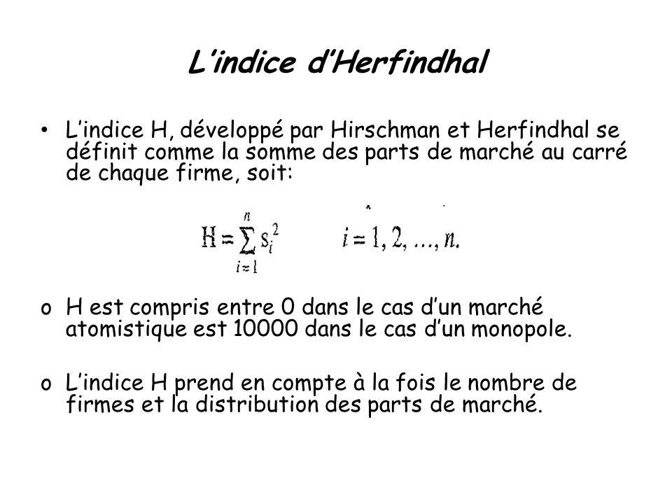 Lindice dHerfindhal Lindice H, développé par Hirschman et Herfindhal se définit comme la somme des parts de marché au carré de chaque firme, soit: oH