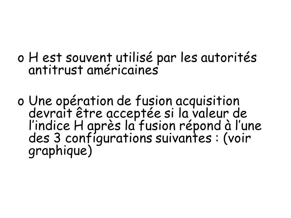 oH est souvent utilisé par les autorités antitrust américaines oUne opération de fusion acquisition devrait être acceptée si la valeur de lindice H ap