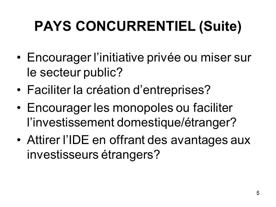 5 PAYS CONCURRENTIEL (Suite) Encourager linitiative privée ou miser sur le secteur public? Faciliter la création dentreprises? Encourager les monopole