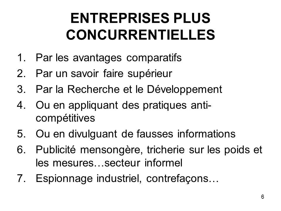 6 ENTREPRISES PLUS CONCURRENTIELLES 1.Par les avantages comparatifs 2.Par un savoir faire supérieur 3.Par la Recherche et le Développement 4.Ou en app