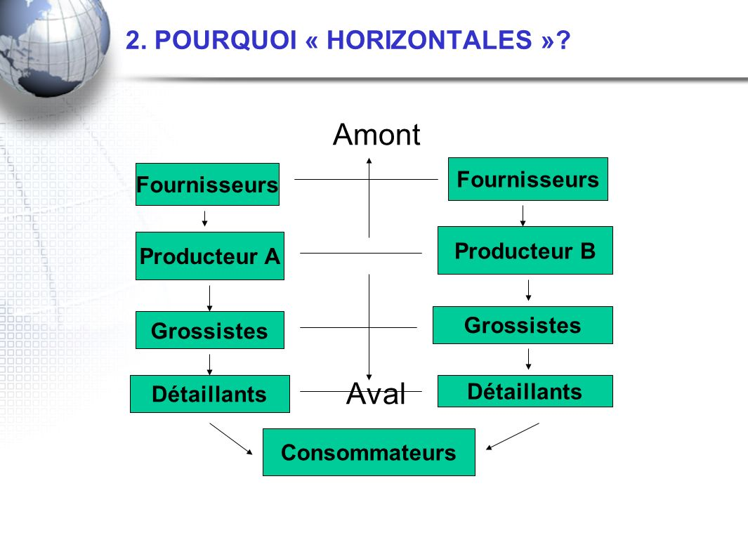 2. POURQUOI « HORIZONTALES »? Amont Aval Fournisseurs Producteur A Grossistes Détaillants Producteur B Grossistes Détaillants Consommateurs