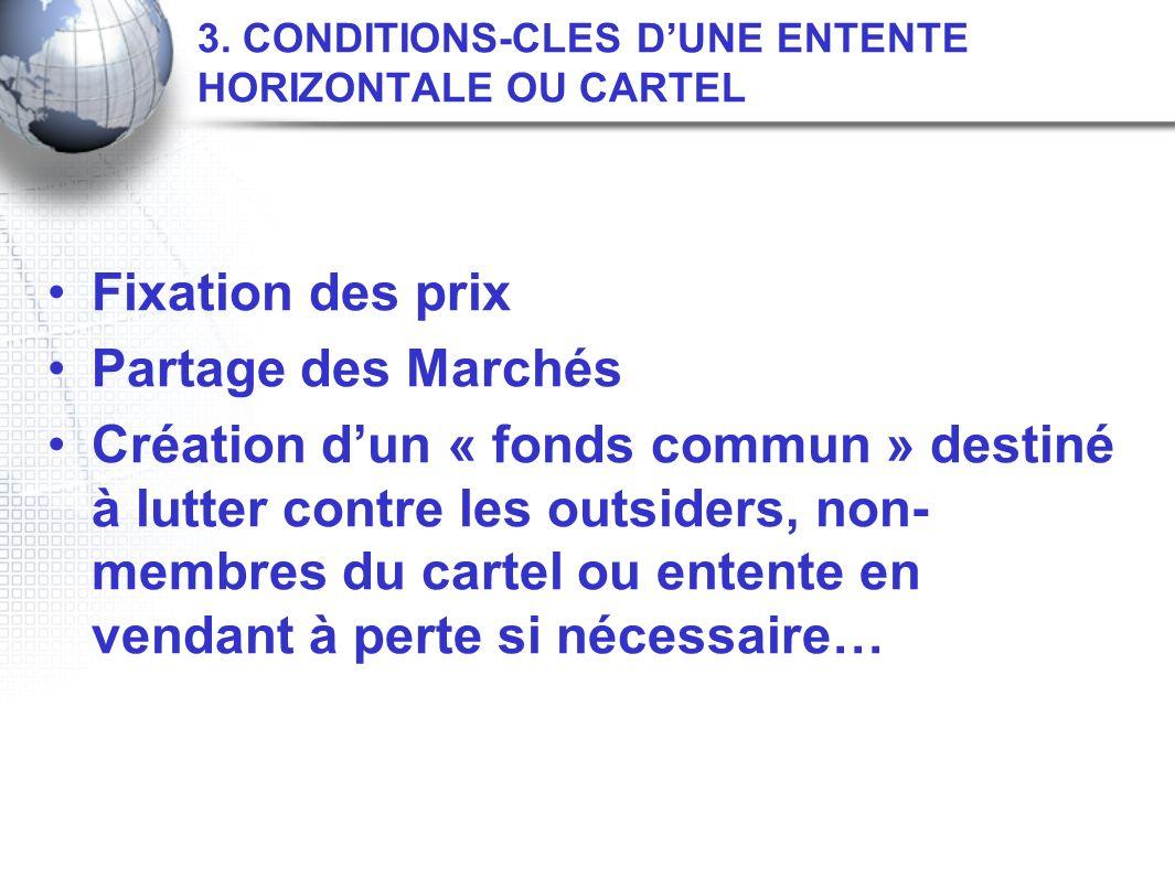 3. CONDITIONS-CLES DUNE ENTENTE HORIZONTALE OU CARTEL Fixation des prix Partage des Marchés Création dun « fonds commun » destiné à lutter contre les