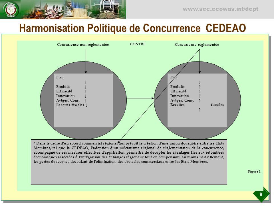 9 www.sec.ecowas.int/dept Harmonisation Politique de Concurrence CEDEAO Prix Produits Efficacit é Innovation Avtges. Cons. Recettes fiscales Concurren