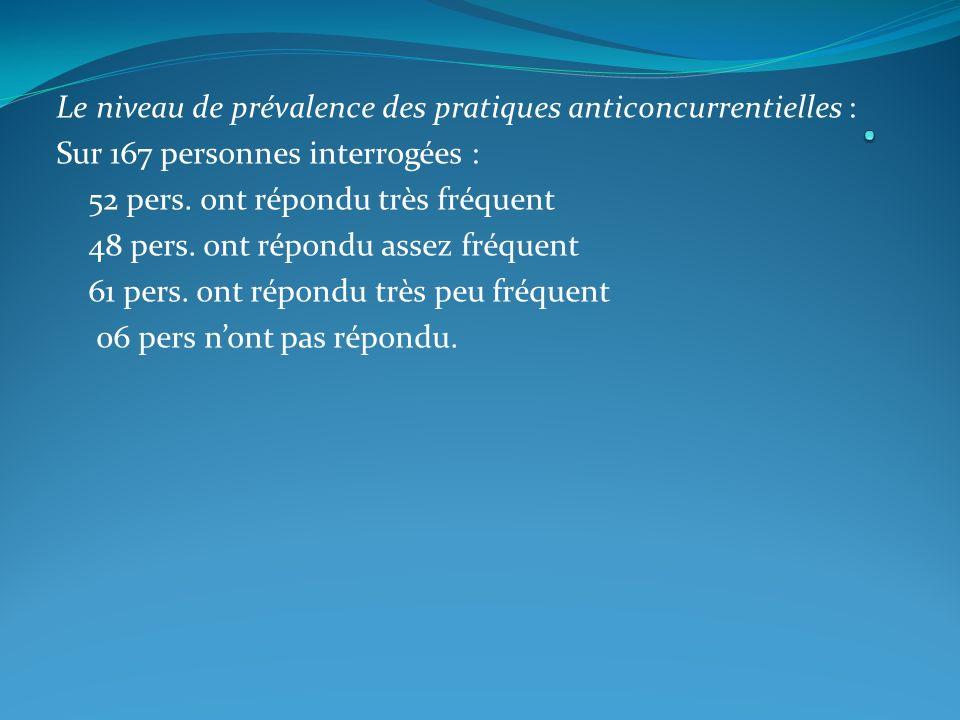 Le niveau de prévalence des pratiques anticoncurrentielles : Sur 167 personnes interrogées : 52 pers.