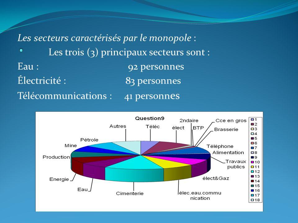 Les secteurs caractérisés par le monopole : Les trois (3) principaux secteurs sont : Eau : 92 personnes Électricité : 83 personnes Télécommunications : 41 personn es