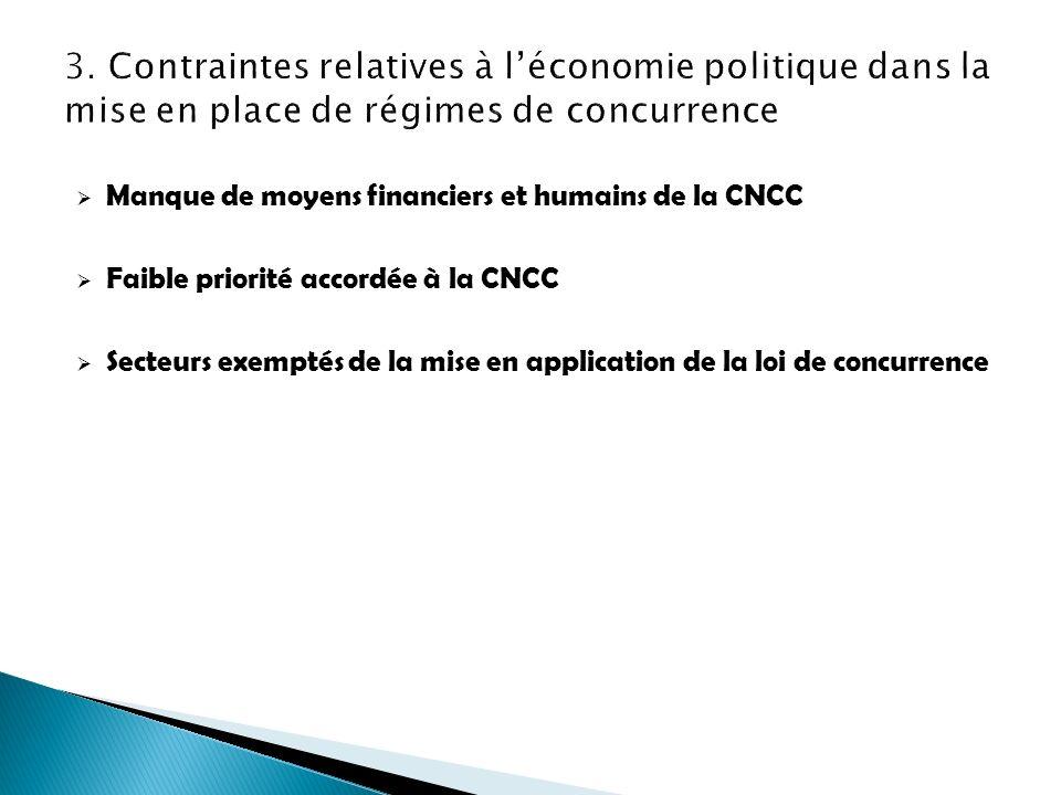 Manque de moyens financiers et humains de la CNCC Faible priorité accordée à la CNCC Secteurs exemptés de la mise en application de la loi de concurre