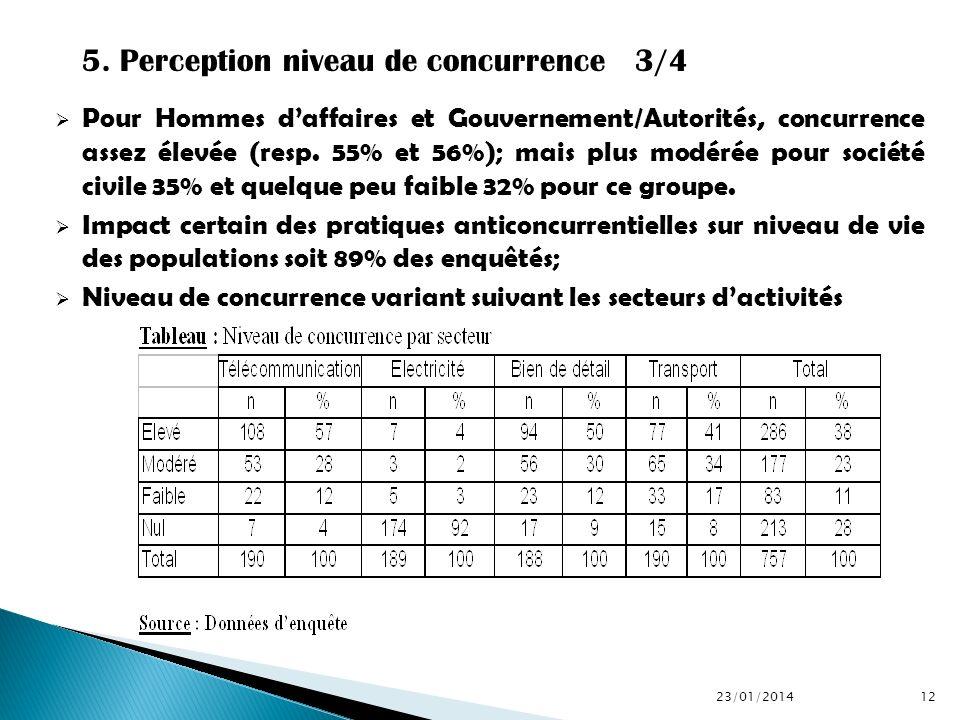 Pour Hommes daffaires et Gouvernement/Autorités, concurrence assez élevée (resp. 55% et 56%); mais plus modérée pour société civile 35% et quelque peu