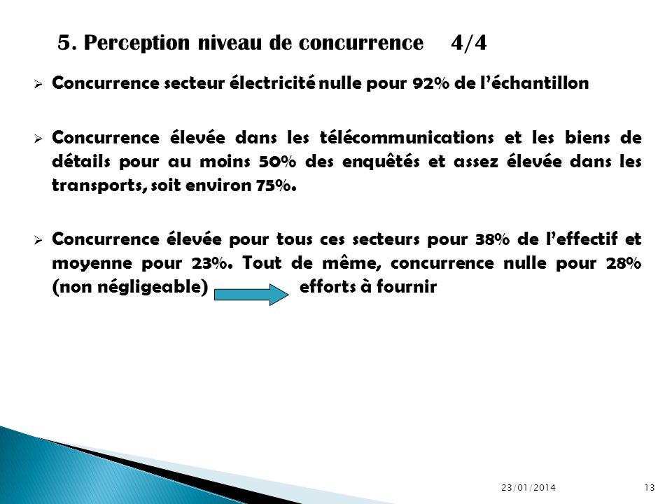 Concurrence secteur électricité nulle pour 92% de léchantillon Concurrence élevée dans les télécommunications et les biens de détails pour au moins 50