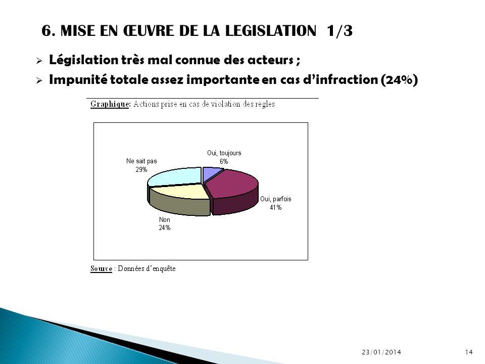 Législation très mal connue des acteurs ; Impunité totale assez importante en cas dinfraction (24%) 23/01/201414 6. MISE EN ŒUVRE DE LA LEGISLATION 1/