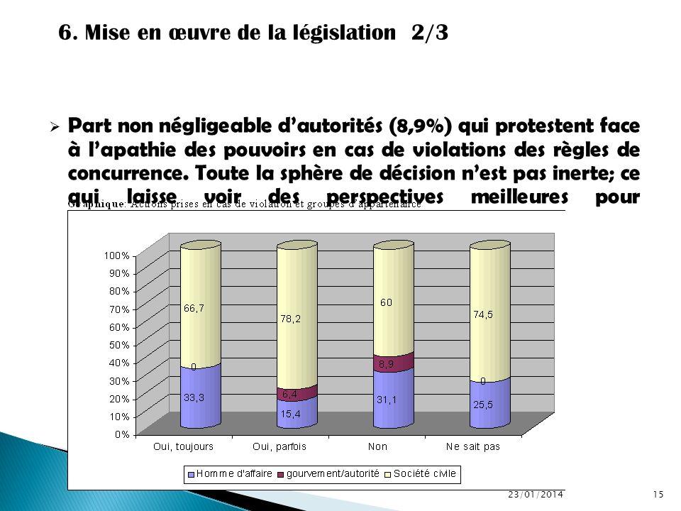 Part non négligeable dautorités (8,9%) qui protestent face à lapathie des pouvoirs en cas de violations des règles de concurrence. Toute la sphère de