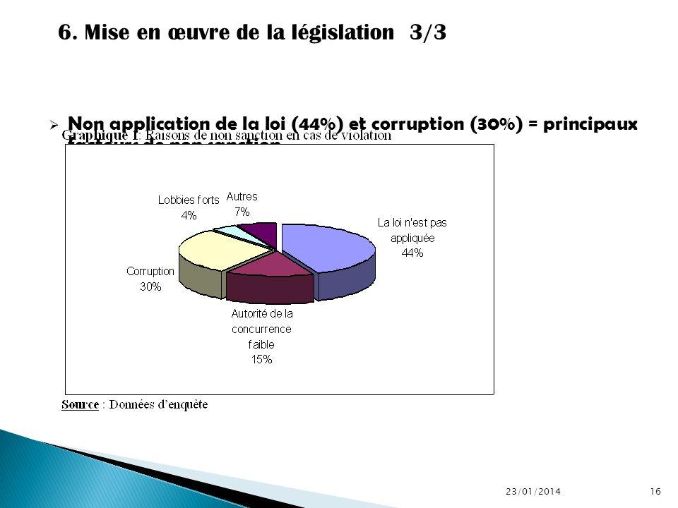 Non application de la loi (44%) et corruption (30%) = principaux facteurs de non sanction 23/01/201416 6. Mise en œuvre de la législation 3/3