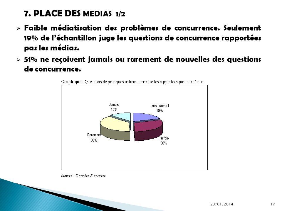 Faible médiatisation des problèmes de concurrence. Seulement 19% de léchantillon juge les questions de concurrence rapportées pas les médias. 51% ne r