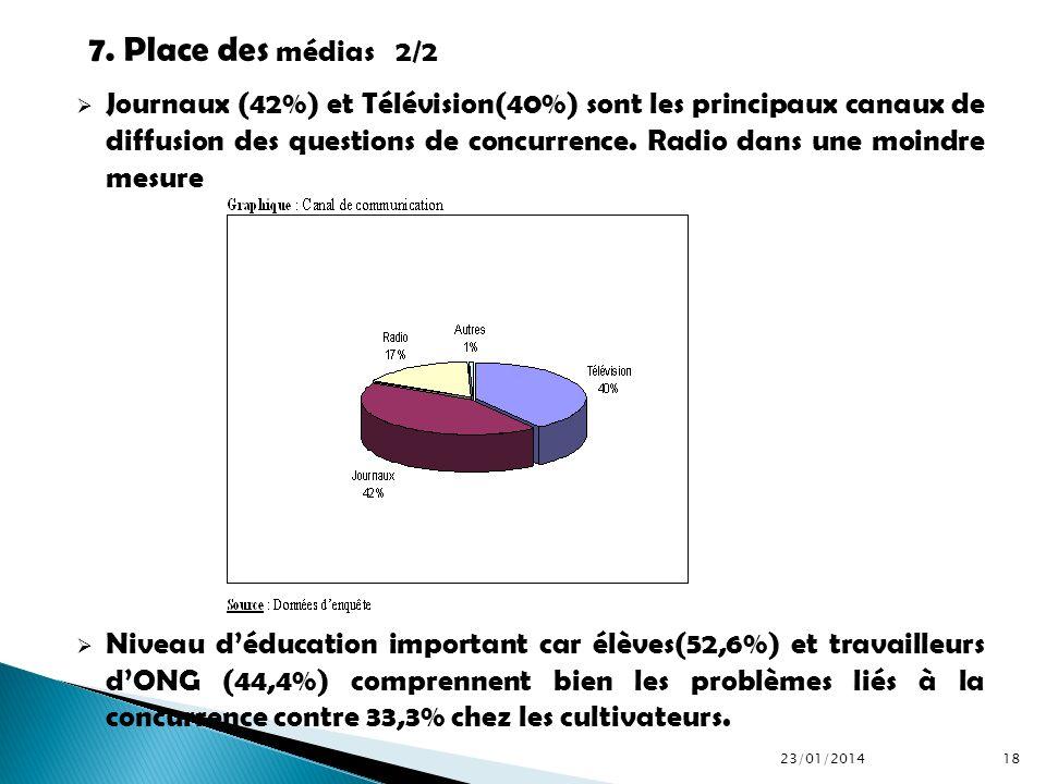 Journaux (42%) et Télévision(40%) sont les principaux canaux de diffusion des questions de concurrence. Radio dans une moindre mesure Niveau déducatio