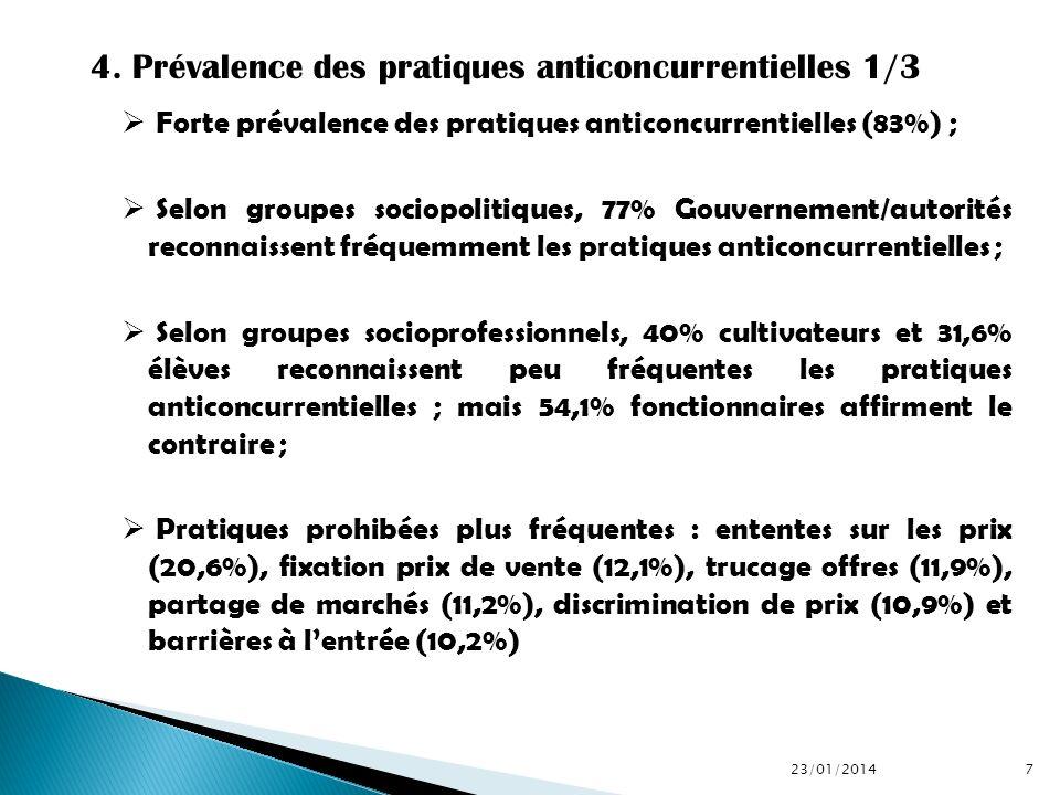 Forte prévalence des pratiques anticoncurrentielles (83%) ; Selon groupes sociopolitiques, 77% Gouvernement/autorités reconnaissent fréquemment les pr