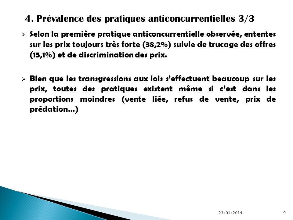 On retient que les pratiques anticoncurrentielles sont très fréquentes (72,6%) sur le marché burkinabè.
