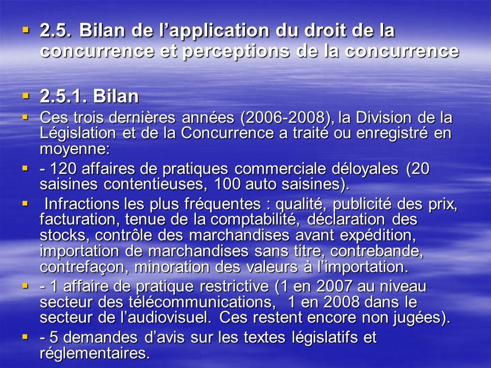 2.5. Bilan de lapplication du droit de la concurrence et perceptions de la concurrence 2.5. Bilan de lapplication du droit de la concurrence et percep