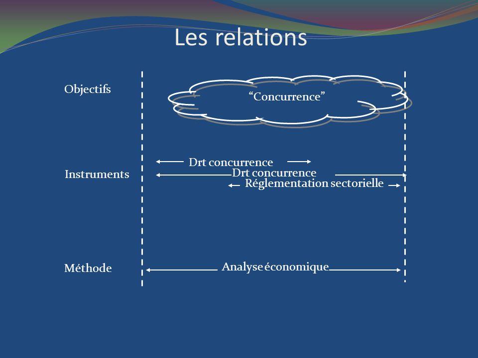 Les relations Objectifs Méthode Instruments Analyse économique Concurrence Drt concurrence Réglementation sectorielle Drt concurrence