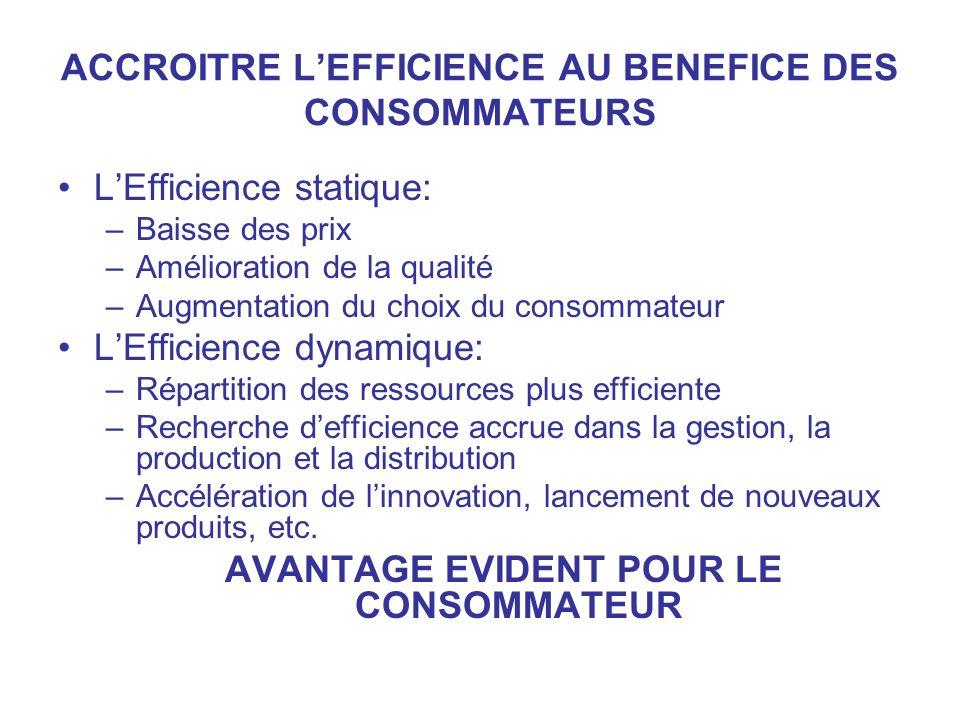 ACCROITRE LEFFICIENCE AU BENEFICE DES CONSOMMATEURS LEfficience statique: –Baisse des prix –Amélioration de la qualité –Augmentation du choix du conso