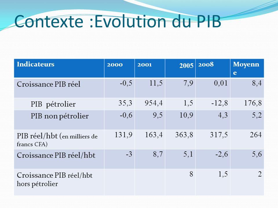 Contexte :Evolution du PIB Indicateurs20002001 2005 2008Moyenn e Croissance PIB réel -0,511,57,90,018,4 PIB pétrolier 35,3954,41,5-12,8176,8 PIB non p