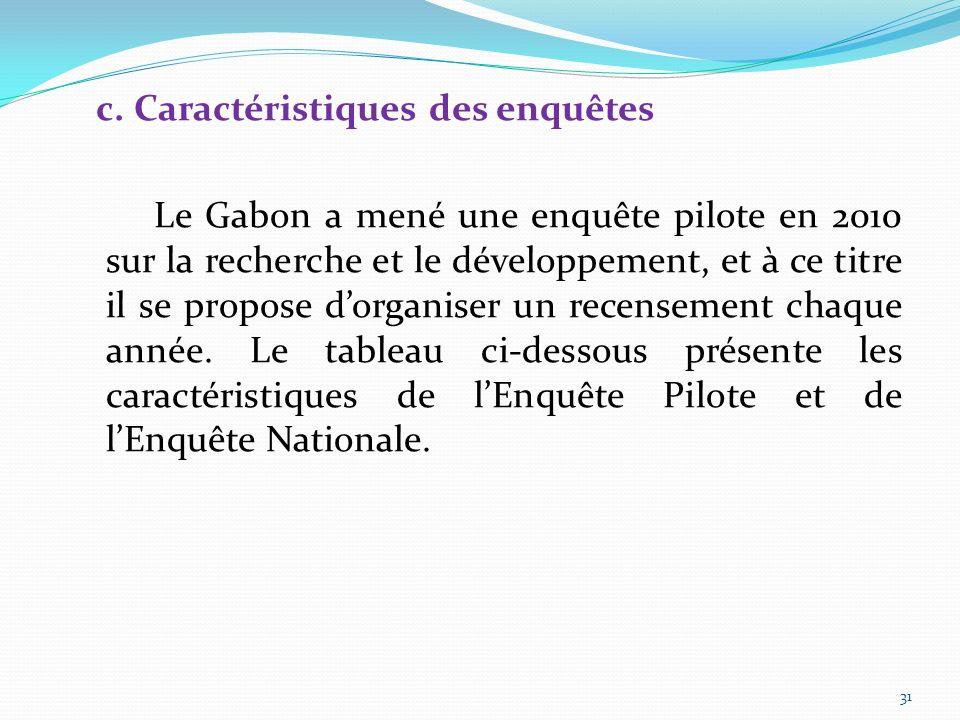 b. Secteurs concernés La collecte de données du Gabon sur la recherche et le développement couvre les secteurs : - lenseignement supérieur ; - des ent