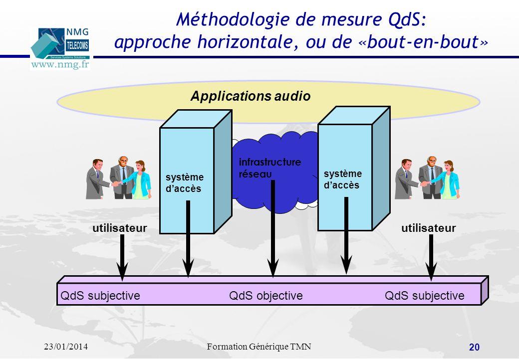 23/01/2014Formation Générique TMN 19 Méthodologie de mesure QdS: approche verticale, orientée protocoles application de téléphonie sur IP WAN RTC LAN