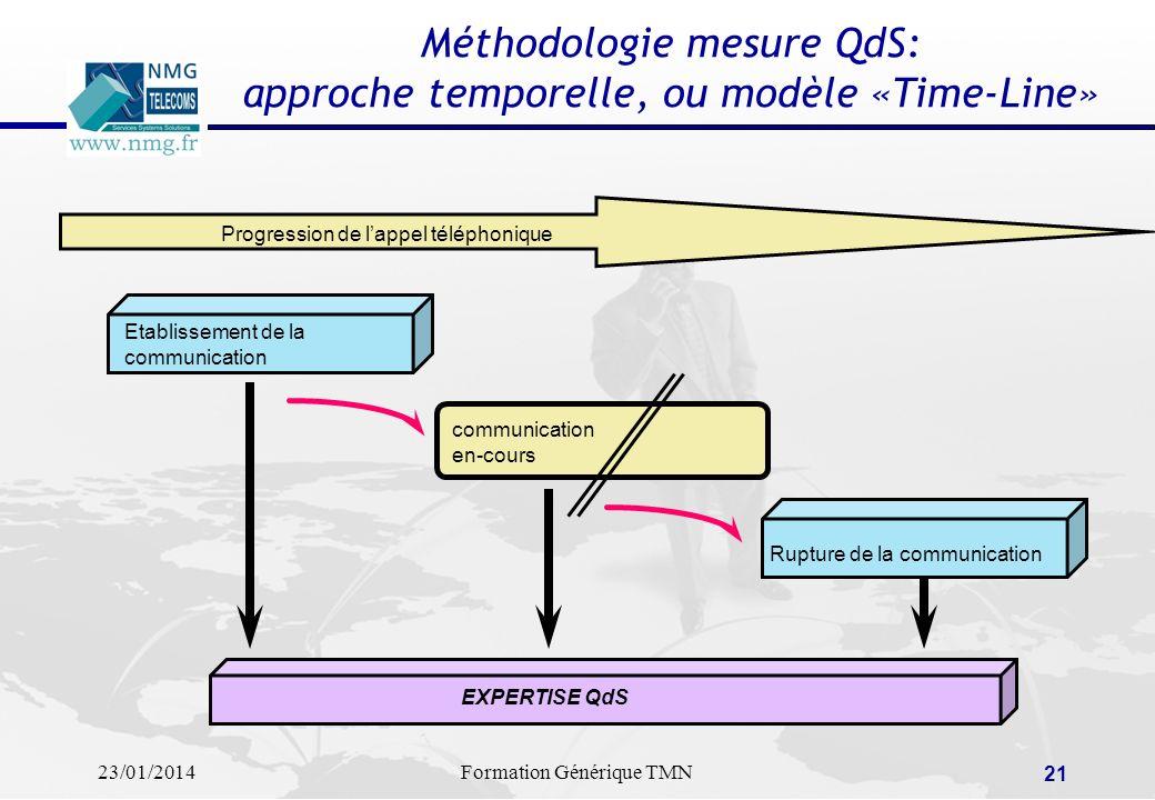 23/01/2014Formation Générique TMN 20 Méthodologie de mesure QdS: approche horizontale, ou de «bout-en-bout» infrastructure réseau système daccès utili