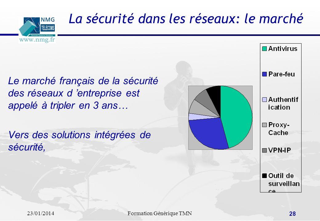 23/01/2014Formation Générique TMN 27 SECURITE: infiltration de VIRUS Réseau Contamination off-line par disquette Contamination on-line par le réseau S