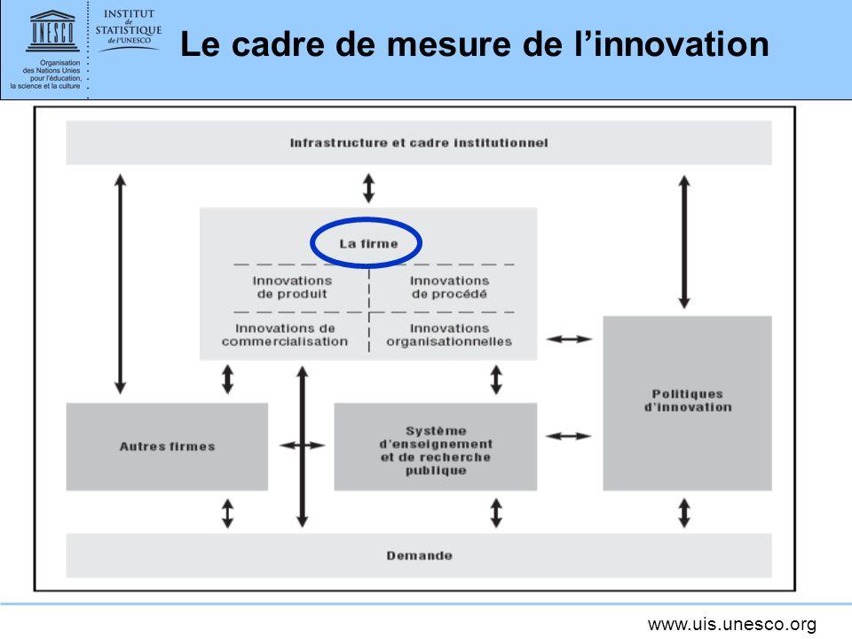 www.uis.unesco.org Le cadre de mesure de linnovation