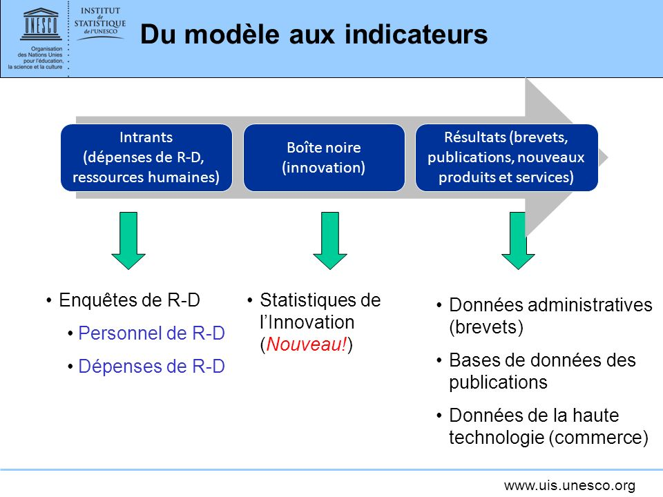 www.uis.unesco.org Une approche de système Linnovation est dynamique et complexe: Plusieurs acteurs, plusieurs liaisons Boucles de correction (feedback) et anticipation (feed-forward) linnovation est non linéaire