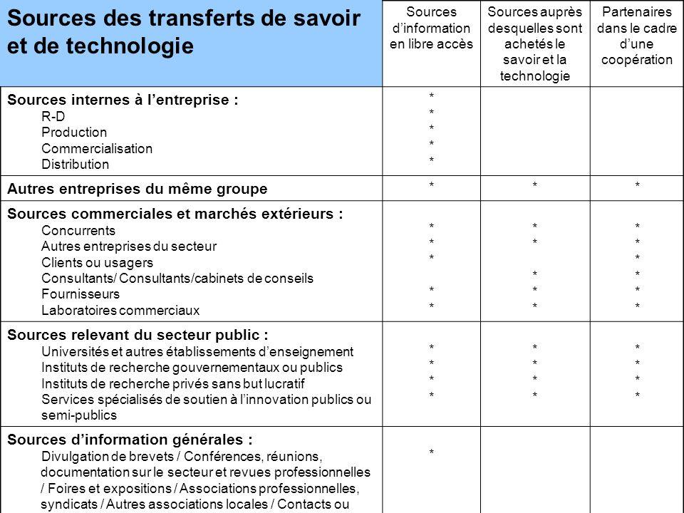 www.uis.unesco.org Sources des transferts de savoir et de technologie Sources dinformation en libre accès Sources auprès desquelles sont achetés le sa