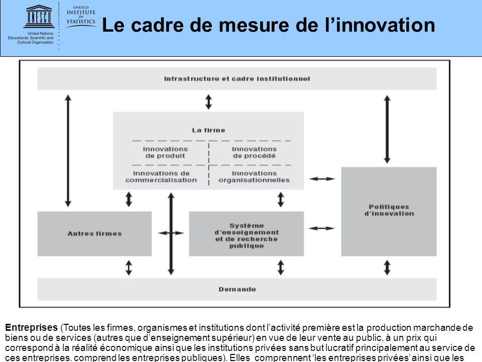 www.uis.unesco.org Le cadre de mesure de linnovation Entreprises (Toutes les firmes, organismes et institutions dont lactivité première est la product