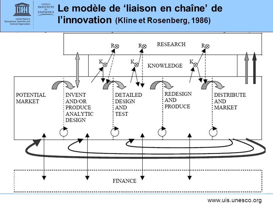www.uis.unesco.org Le modèle de liaison en chaîne de linnovation (Kline et Rosenberg, 1986)