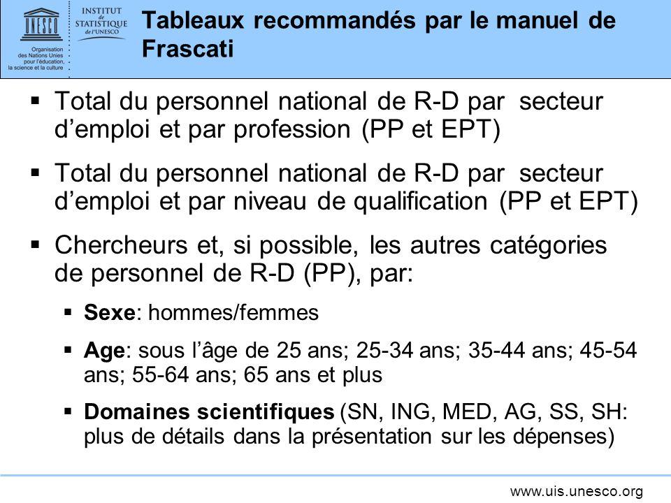 www.uis.unesco.org Tableaux recommandés par le manuel de Frascati Total du personnel national de R-D par secteur demploi et par profession (PP et EPT) Total du personnel national de R-D par secteur demploi et par niveau de qualification (PP et EPT) Chercheurs et, si possible, les autres catégories de personnel de R-D (PP), par: Sexe: hommes/femmes Age: sous lâge de 25 ans; 25-34 ans; 35-44 ans; 45-54 ans; 55-64 ans; 65 ans et plus Domaines scientifiques (SN, ING, MED, AG, SS, SH: plus de détails dans la présentation sur les dépenses)