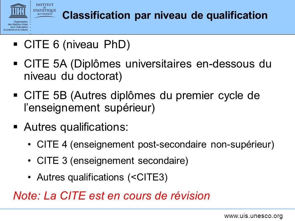 www.uis.unesco.org Classification par niveau de qualification CITE 6 (niveau PhD) CITE 5A (Diplômes universitaires en-dessous du niveau du doctorat) CITE 5B (Autres diplômes du premier cycle de lenseignement supérieur) Autres qualifications: CITE 4 (enseignement post-secondaire non-supérieur) CITE 3 (enseignement secondaire) Autres qualifications (<CITE3) Note: La CITE est en cours de révision