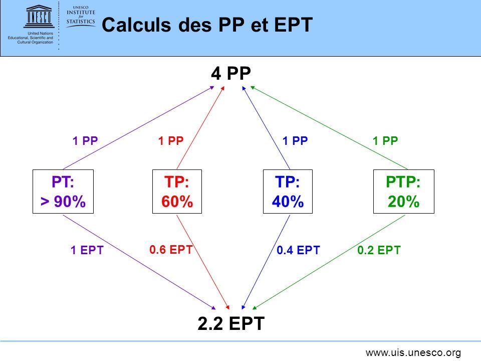 www.uis.unesco.org Calculs des PP et EPT PT: > 90% TP: 60% TP: 40% PTP: 20% 4 PP 1 PP 2.2 EPT 1 EPT 0.6 EPT 0.4 EPT 0.2 EPT