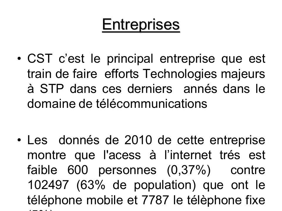 Entreprises CST cest le principal entreprise que est train de faire efforts Technologies majeurs à STP dans ces derniers annés dans le domaine de télécommunications Les donnés de 2010 de cette entreprise montre que l acess à linternet trés est faible 600 personnes (0,37%) contre 102497 (63% de population) que ont le téléphone mobile et 7787 le télèphone fixe (5%).