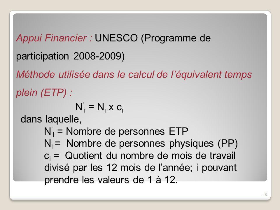 Appui Financier : UNESCO (Programme de participation 2008-2009) Méthode utilisée dans le calcul de léquivalent temps plein (ETP) : N i = N i x c i dan