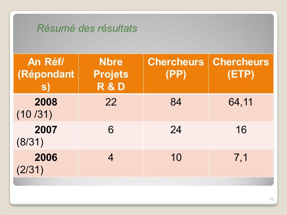 Résumé des résultats An Réf/ (Répondant s) Nbre Projets R & D Chercheurs (PP) Chercheurs (ETP) 2008 (10 /31) 228464,11 2007 (8/31) 62416 2006 (2/31) 4