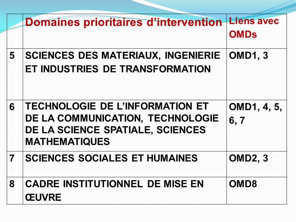 Domaines prioritaires dintervention Liens avec OMDs 5 SCIENCES DES MATERIAUX, INGENIERIE ET INDUSTRIES DE TRANSFORMATION OMD1, 3 6 TECHNOLOGIE DE LINF