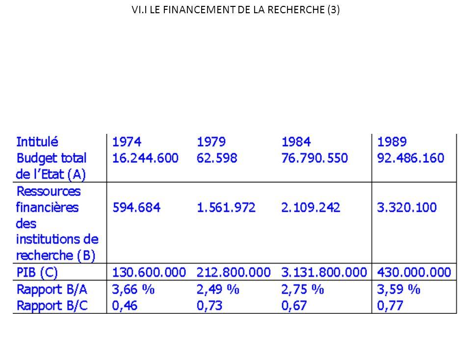 VI.I LE FINANCEMENT DE LA RECHERCHE (3)