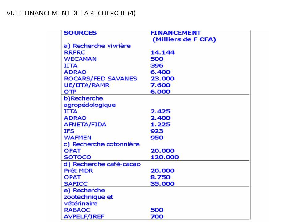 VI. LE FINANCEMENT DE LA RECHERCHE (4)