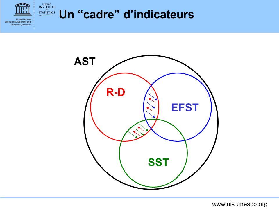 www.uis.unesco.org Un cadre dindicateurs R-D EFST SST AST