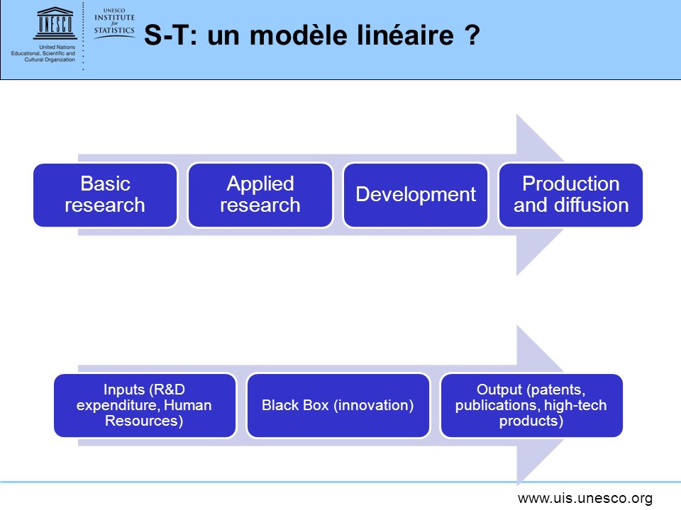 www.uis.unesco.org S-T: un modèle linéaire ? Basic research Applied research Development Production and diffusion Inputs (R&D expenditure, Human Resou