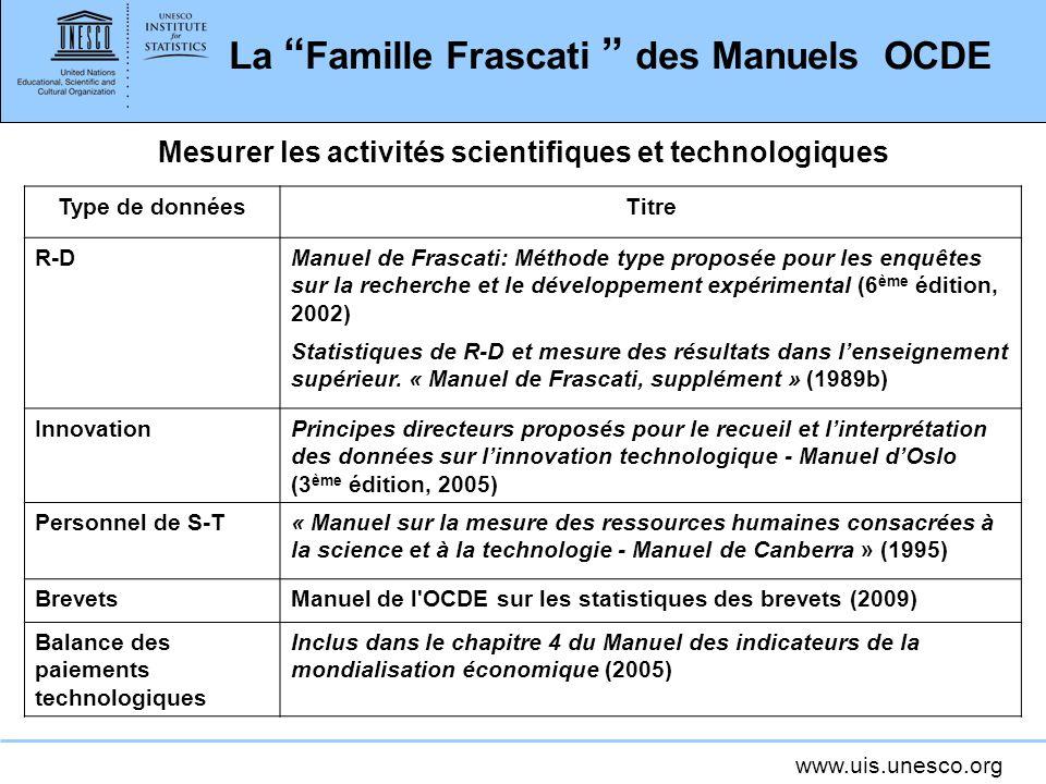 www.uis.unesco.org La Famille Frascati des Manuels OCDE Type de donnéesTitre R-DManuel de Frascati: Méthode type proposée pour les enquêtes sur la rec