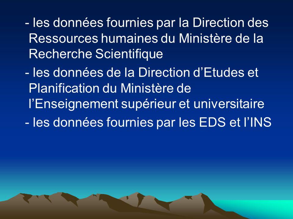 - les données fournies par la Direction des Ressources humaines du Ministère de la Recherche Scientifique - les données de la Direction dEtudes et Pla