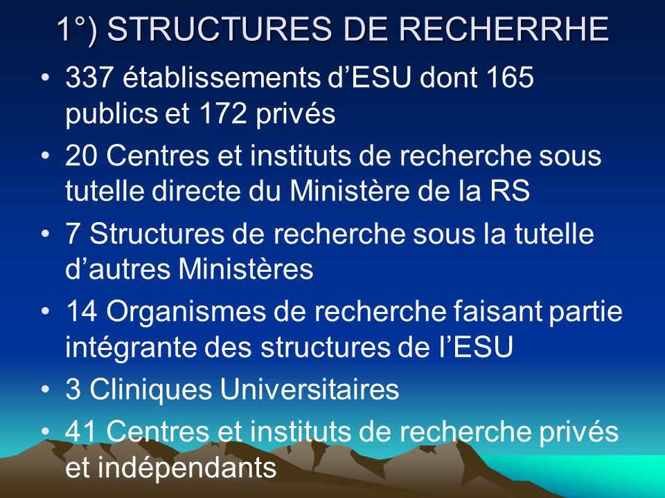1°) STRUCTURES DE RECHERRHE 337 établissements dESU dont 165 publics et 172 privés 20 Centres et instituts de recherche sous tutelle directe du Minist