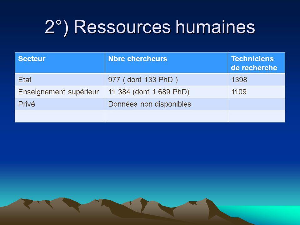 2°) Ressources humaines SecteurNbre chercheursTechniciens de recherche Etat977 ( dont 133 PhD )1398 Enseignement supérieur11 384 (dont 1.689 PhD)1109